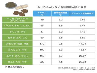カリウム食物繊維.png