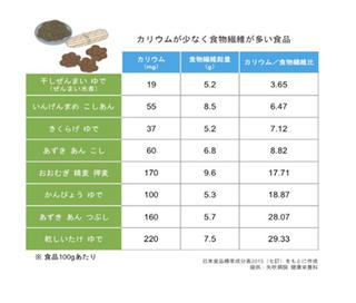 Kと食物繊維表.png