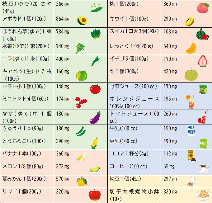 少ない カリウム 野菜 の
